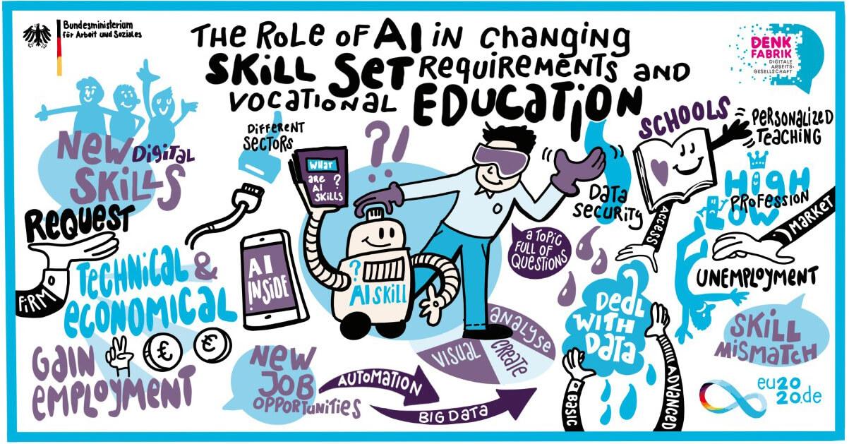 """Die Grafik zeigt Zeichnungen zum Thema """"KI in der Berufsbildung"""", unter anderem einen Roboter, ein Buch, menschliche Figuren"""