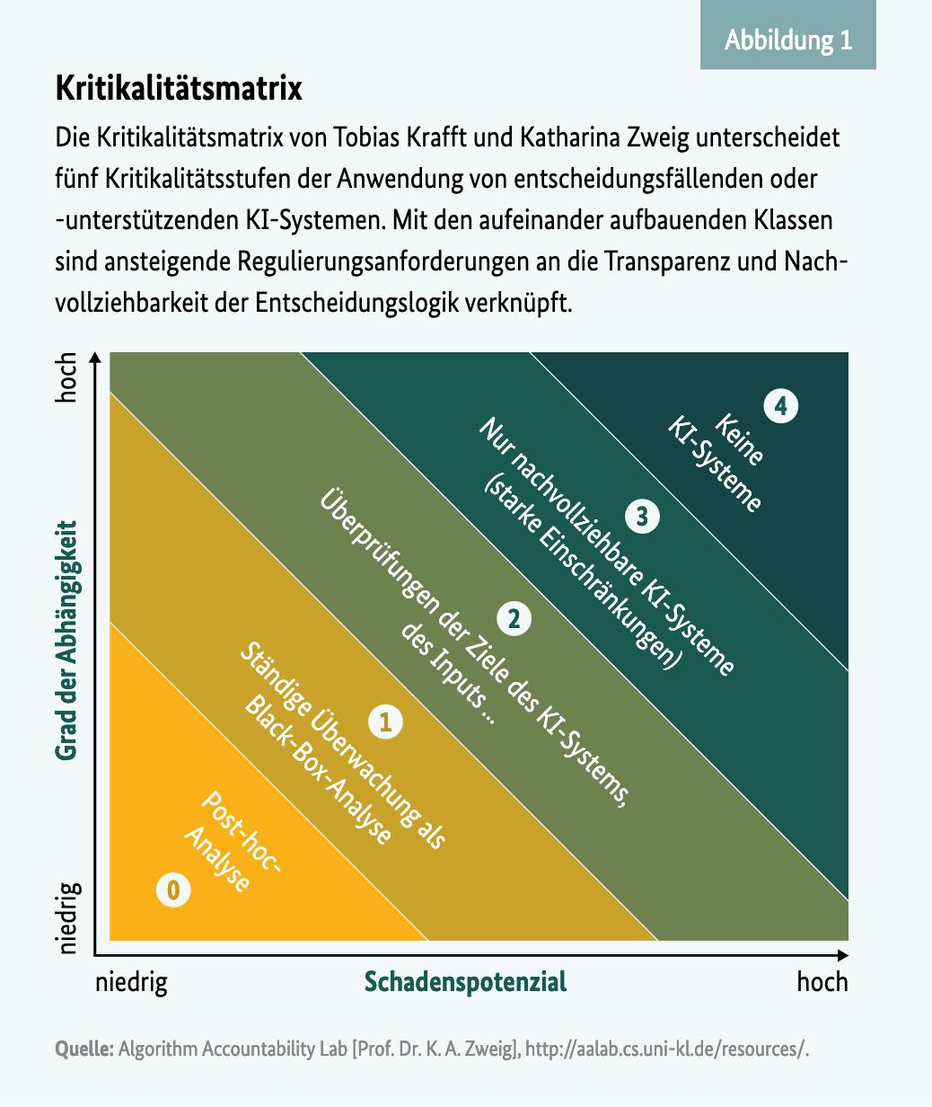 Die Kritikalitätsmatrix für entscheidungsfällende KI