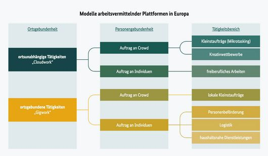 . : What types of models for work placement platforms are there in Europe?